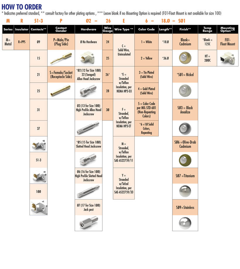 Nice Aircraft Wire Size Chart Festooning - Wiring Diagram Ideas ...